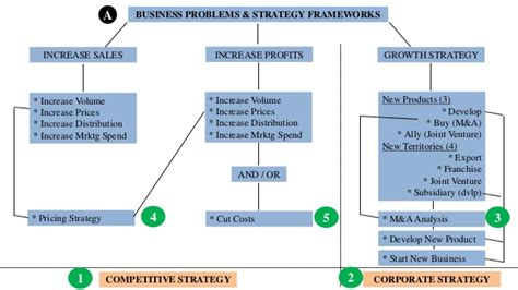 useful consulting case frameworks
