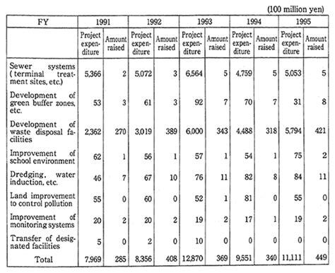 wire size erage table quality of the environment in 1996 moe