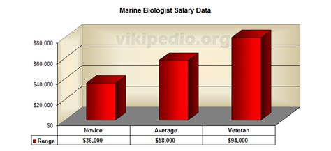 Average Salary Marine Biologist by Maggiereynolds1 Uofsdw184