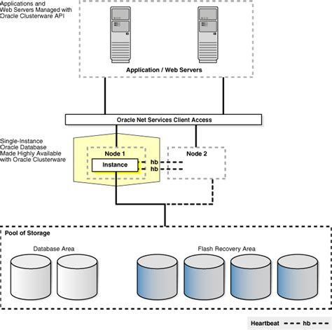visio cluster high availability architectures and solutions