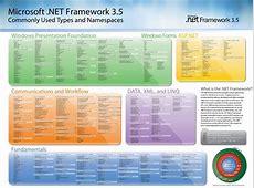 .NET Framework 3.5 SP1 - Descargar para PC Gratis Lenguajes De Programación