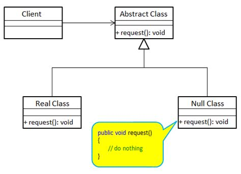 pattern null object this developer s planet null object design pattern