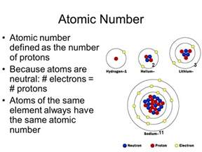 Atomic Number Of Protons Chemistry Study Of Matter And The Changes It Undergoes