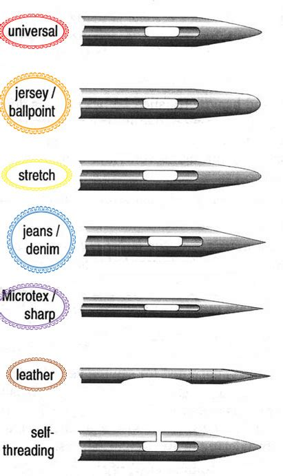 Sewing Machine Needle Guide   Sams Signature Seams