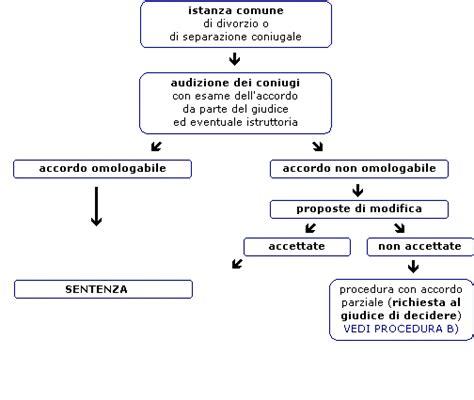 alimenti in caso di separazione procedura cantonale prima 31 12 2010 divorzio ch