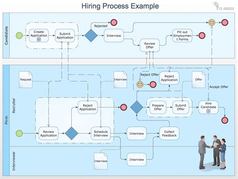 Lean Manufacturing Six Sigma Quick Guidelines To Identify Typical Project For Lean Office Business Process Mapping Template