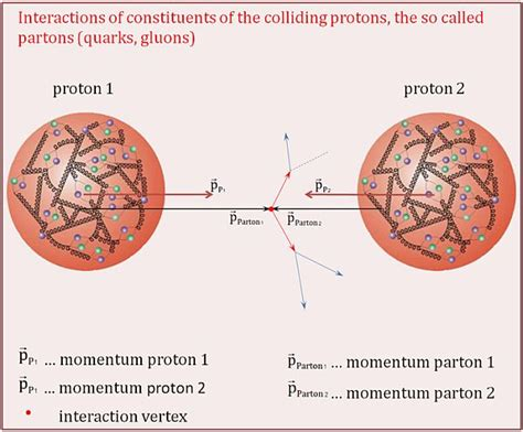whats inside a proton international physics masterclasses