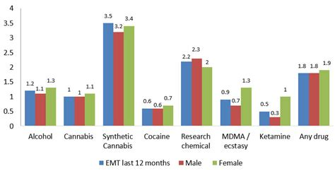 supplement use statistics the global survey 2015 findings global survey