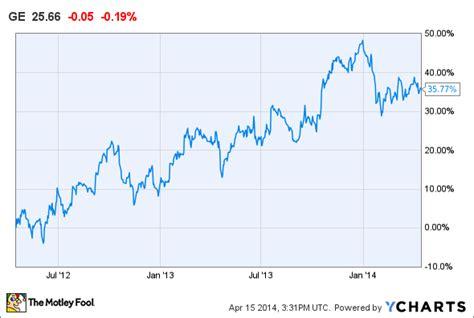 aol stock history chart aol stock history chart newhairstylesformen2014 com
