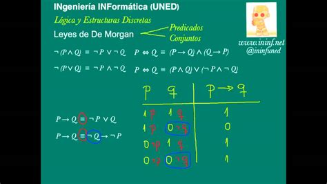 tablas de verdad compuertas logicas leyes de de morgan a trav 233 s de tablas de verdad youtube