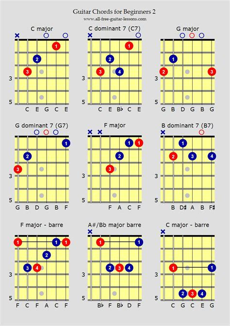 for beginners bar chords guitar beginners images