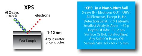 spectroscopy tutorial questions xps analysis application service at nanolab technologies