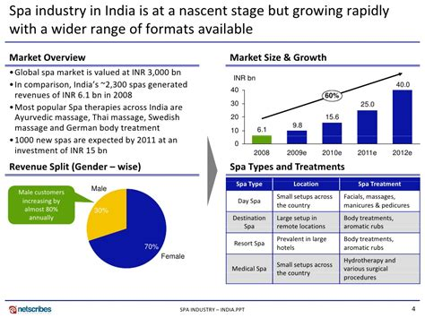 Mba In Market Research In India market research india spa industry market in india 2009