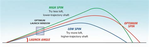 best driver shafts for 100 mph swing speed mygolfspy labs the driver fitting study