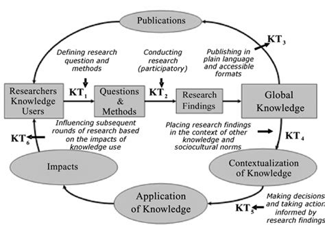 knowledge translation introduction to models strategies