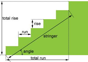 layout params height stair calculator this is an online tool for calculating