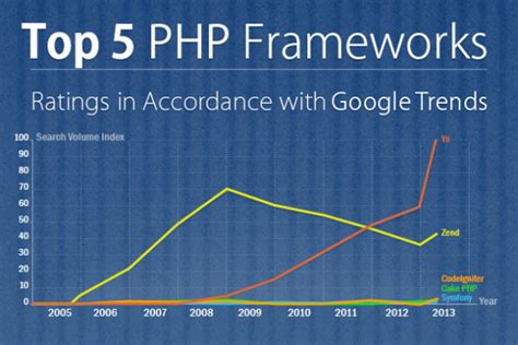 best framework php list of the best php development frameworks