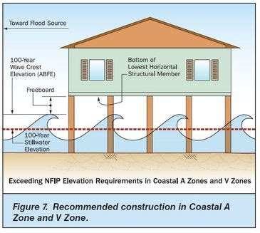 design flood meaning faq bfe explained seaside home design llc