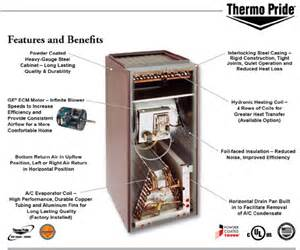 Comfort Zone Air Conditioning And Heating Air Handler Kosco Comfort