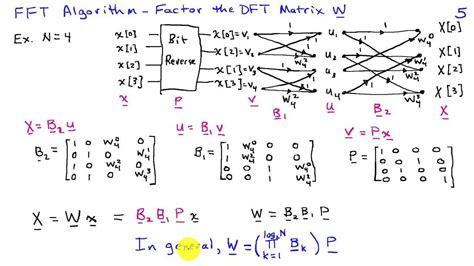 matrix interpretation of the fft algorithm