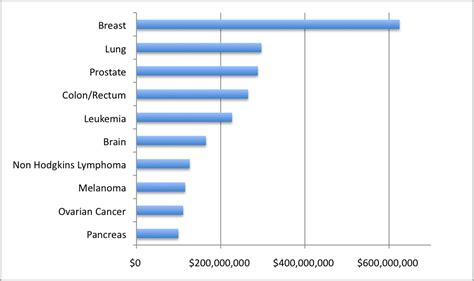 nci study sections counting on charity effectiveness of cancer research spending