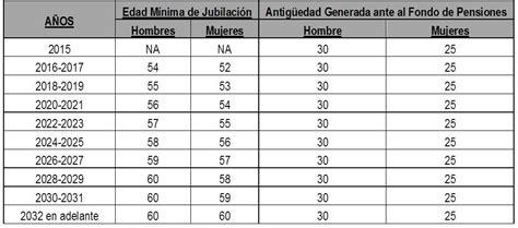 issste pensiones comprobante de pago the web directory issste comprobante de pago edad y tiempo comprobaci 243 n de