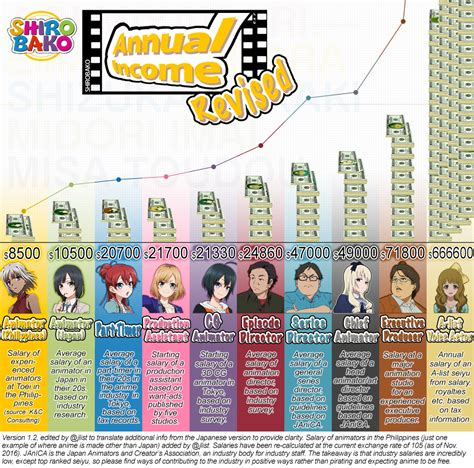 Cartoonist Salary by Anime Industry Salaries Updated Anime