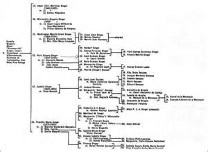 Mother In Law Quarters by Alf Img Showing Gt Pierre Dupont Family Tree