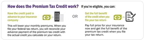 When Do You Get Your Tax Credit Award Letter Taxpayer Advocate Service Health Care Premium Tax Credit