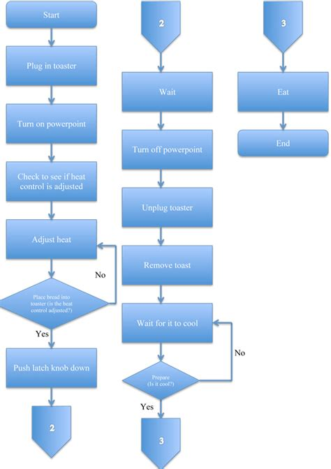 creating a flow chart how to create flowcharts with how to create flowcharts