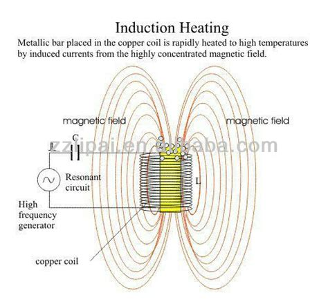 induction heating using scr gear shaft hardening machine induction heating furnace with certificate of induction heating