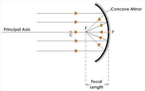converging mirror diagram science and math physics