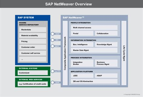 sap netweaver course career scope and certified