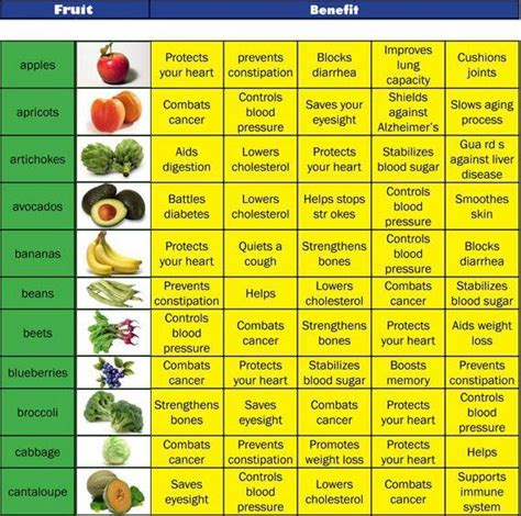 fruits k benefits fruit nutrition facts n d r k nursing library and