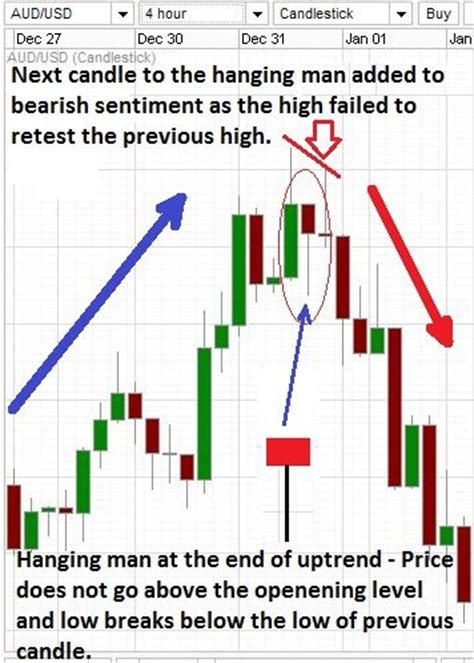 candlestick pattern foreximf 17 best ideas about candlestick chart on pinterest stock