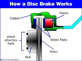Brake Hydraulic System Warning Light Brake Repairs In Sydney S Cbd