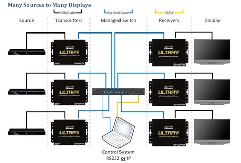 hdmi to cat6 wiring diagram cat6 wiring scheme cat6
