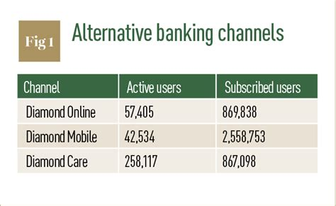alternative bank bank s retail engagement strategy serves nigeria s