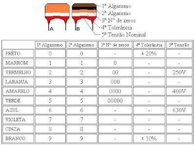 capacitor ceramico leitura estudando e praticando eletr 244 nica tabela de identifica 231 227 o de capacitores cer 226 micos