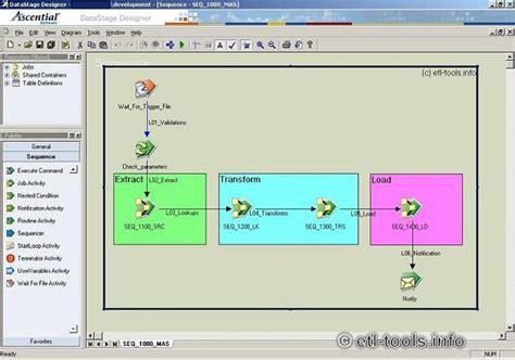 Sas Etl by Free Sas Etl Studio Software Free Software Intelmaster