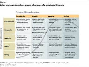 Align strategic decisions across all phases of a product s life cycle