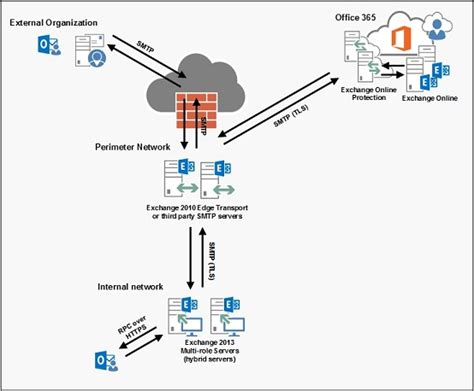 Office 365 Hybrid Configuring An Exchange 2013 Hybrid Deployment And