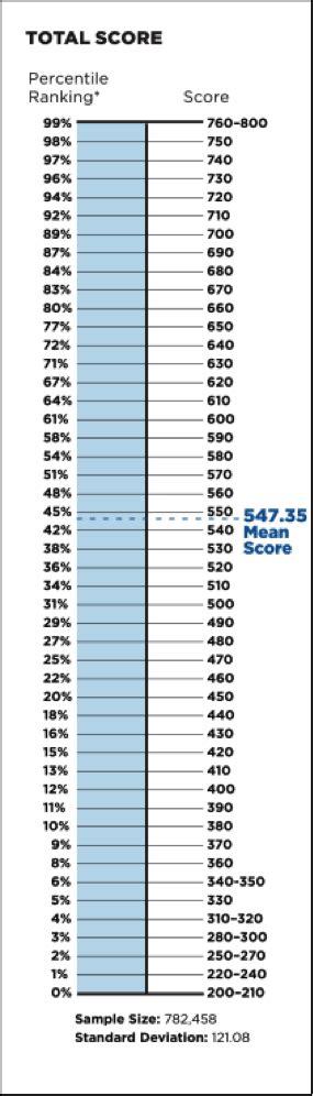 Mba Gmat Percentile Rankings by La Notion De Gmat Percentile Est Importante Mais Qu Est