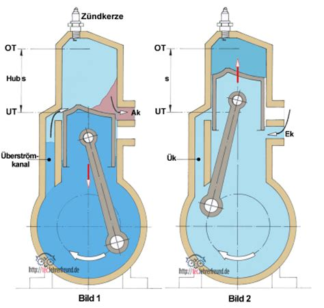 Zweitakt Diesel Motorrad by 2 Takt Motor Aufbau Impremedia Net