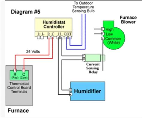 thermostat wiring diagram for furnace honeywell thermostat