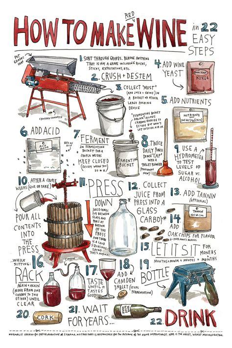 how to make wine by wendymacnaughton on etsy