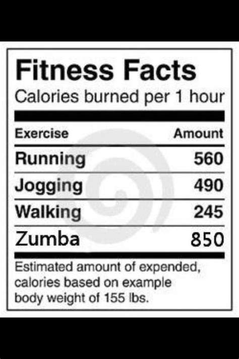 zumba steps chart withdavida burning the myth on zumba calories