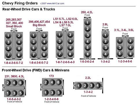 2006 Cadillac Dts Firing Order Aqui Algunos Ordenes De Encendido De Motores Ford