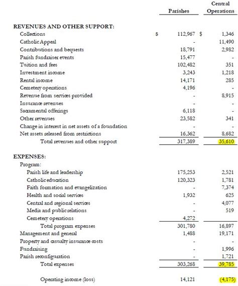 church profit and loss statement template best photos of church income statement excel church