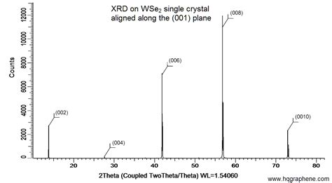 xrd pattern liquid crystal wse2 tungsten diselenide